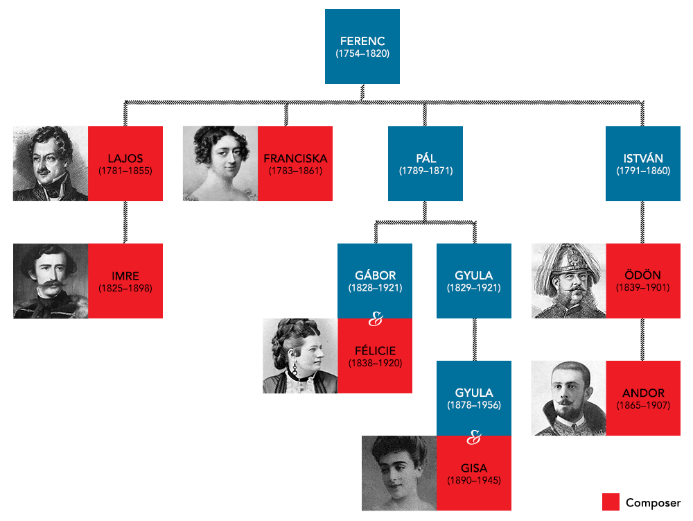 The Széchényi Family Tree